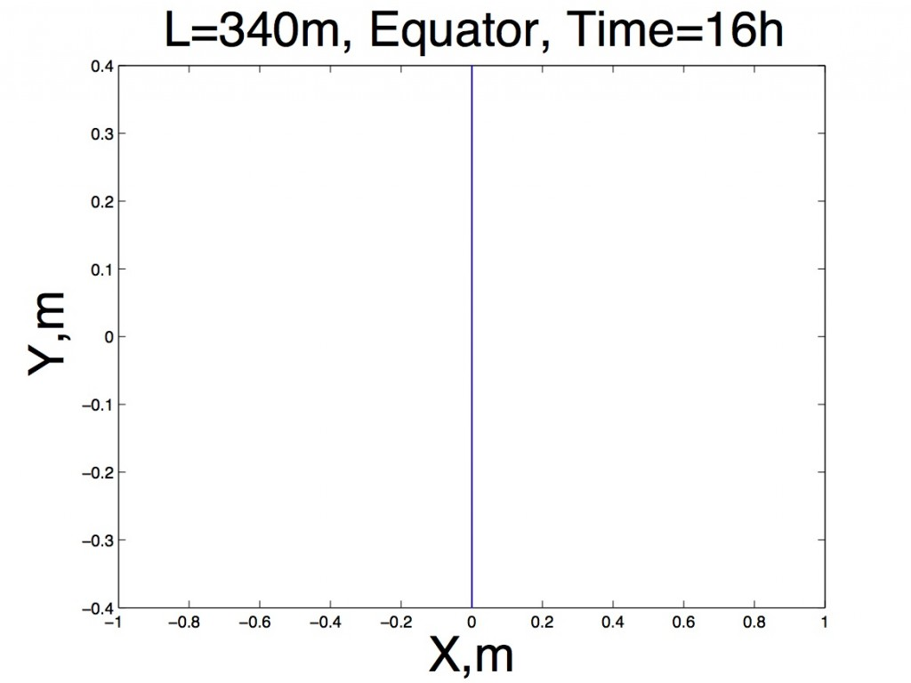 A line graph representing the movement trace left by a pendulum swinging at the equator. The line is caused by the lack of the earths rotation at that latitude.